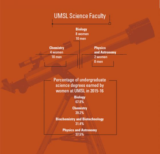 science_dept_facts