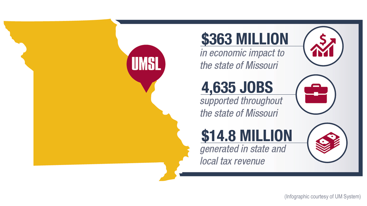 UMSL's annual economic impact in Missouri tops $363 million