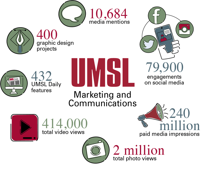 UMSL Marketing and Communications in 2018