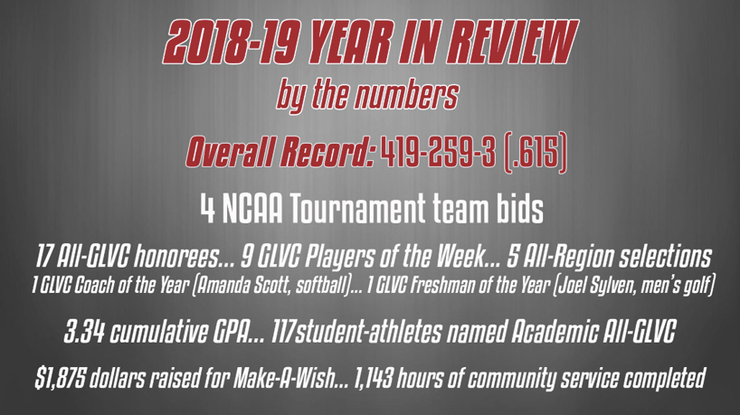 Athletics Year in Review