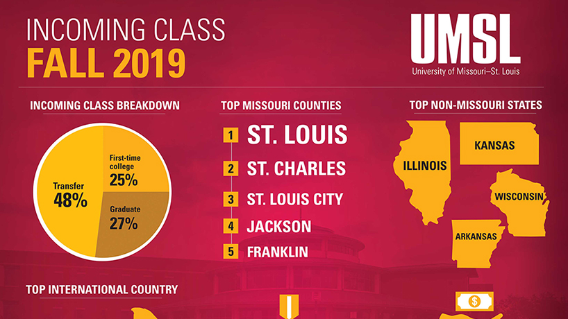 By the numbers: A look at the incoming class of Fall 2019