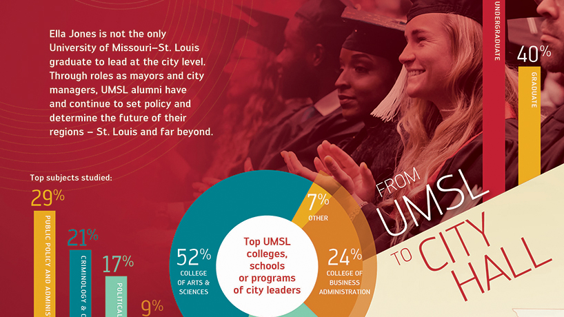 Infographic: From UMSL to city hall